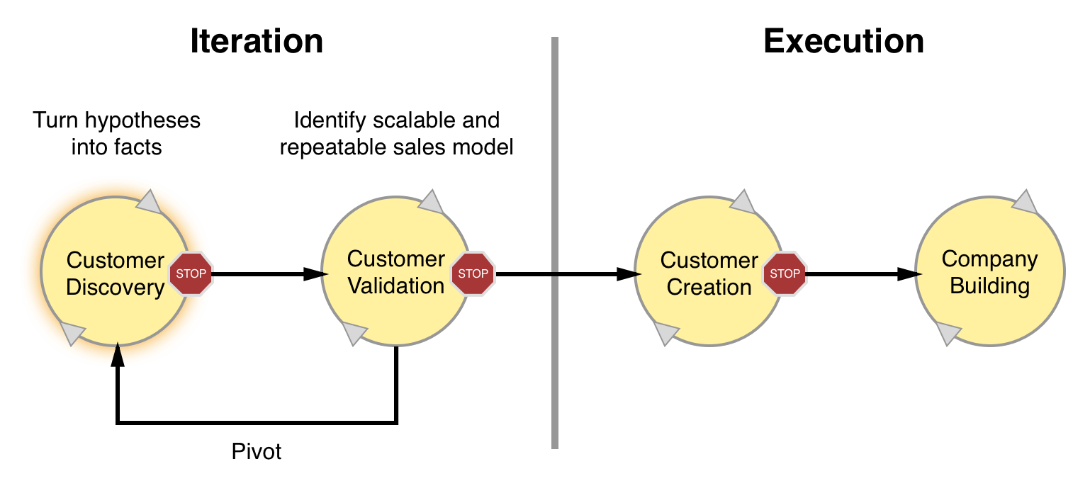 Customer discovery phase