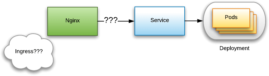Studying the Kubernetes Ingress system – Joyful Bikeshedding