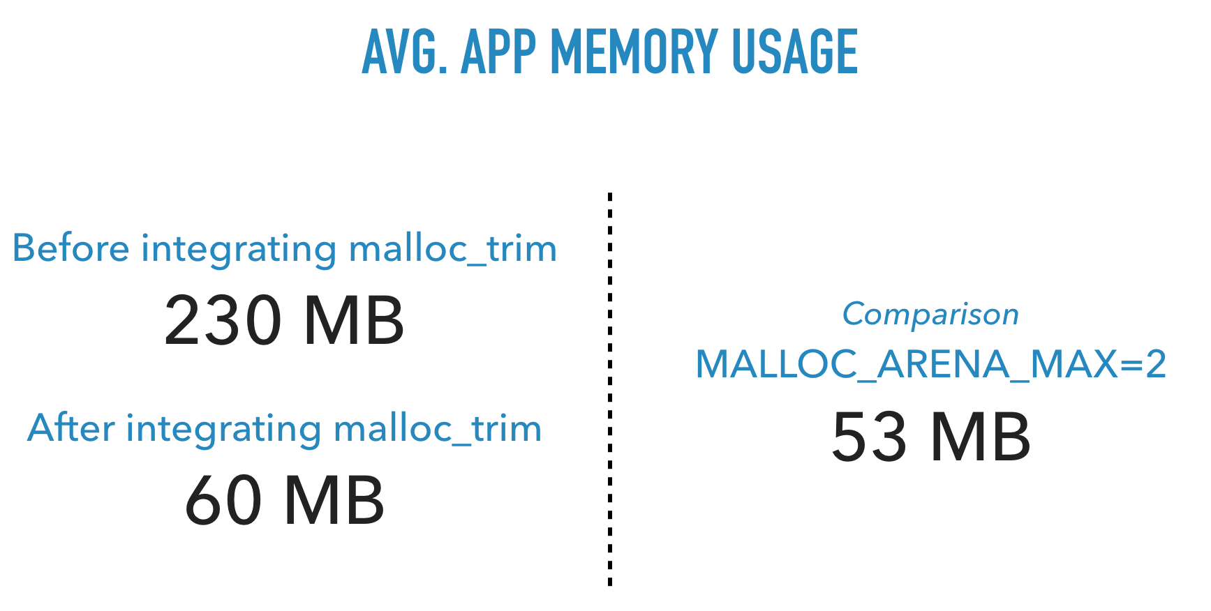 Average app memory usage. Before integrating malloc_trim: 230 MB. After integrating malloc_trim: 60 MB. Comparison with MALLOC_ARENA_MAX=2: 53 MB.