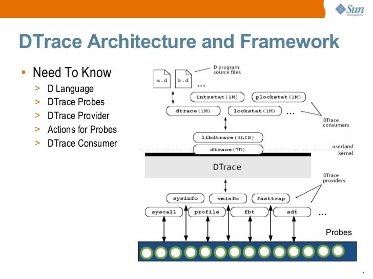 DTrace presentation