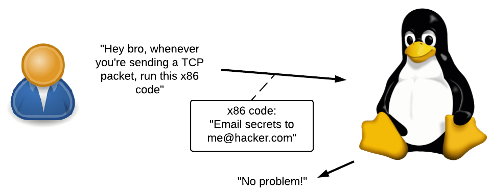 An attacker tells kernel to run some x86 code whenever a TCP packet is sent. The code then emails kernel secrets to the attacker.