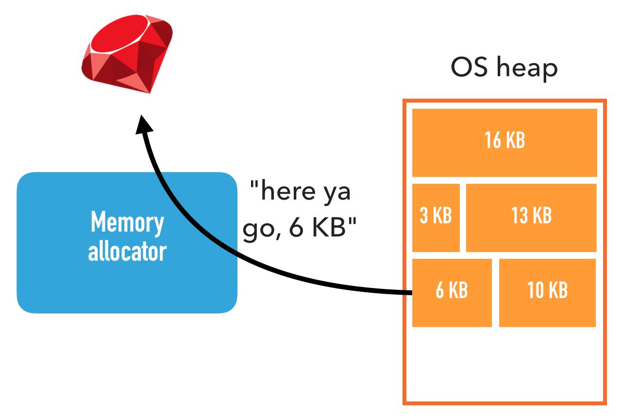 Memory allocator alloc