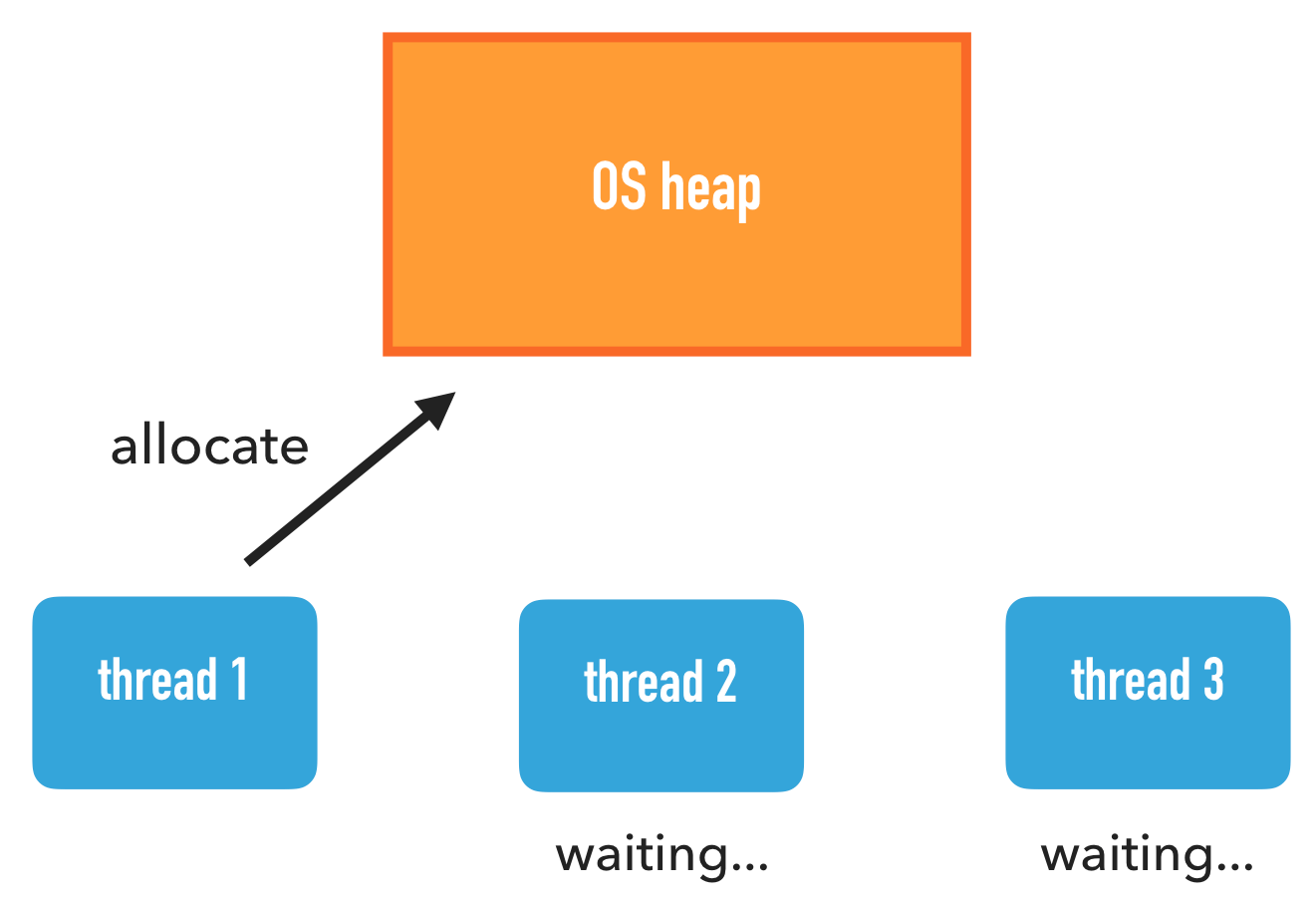 Os heap contention