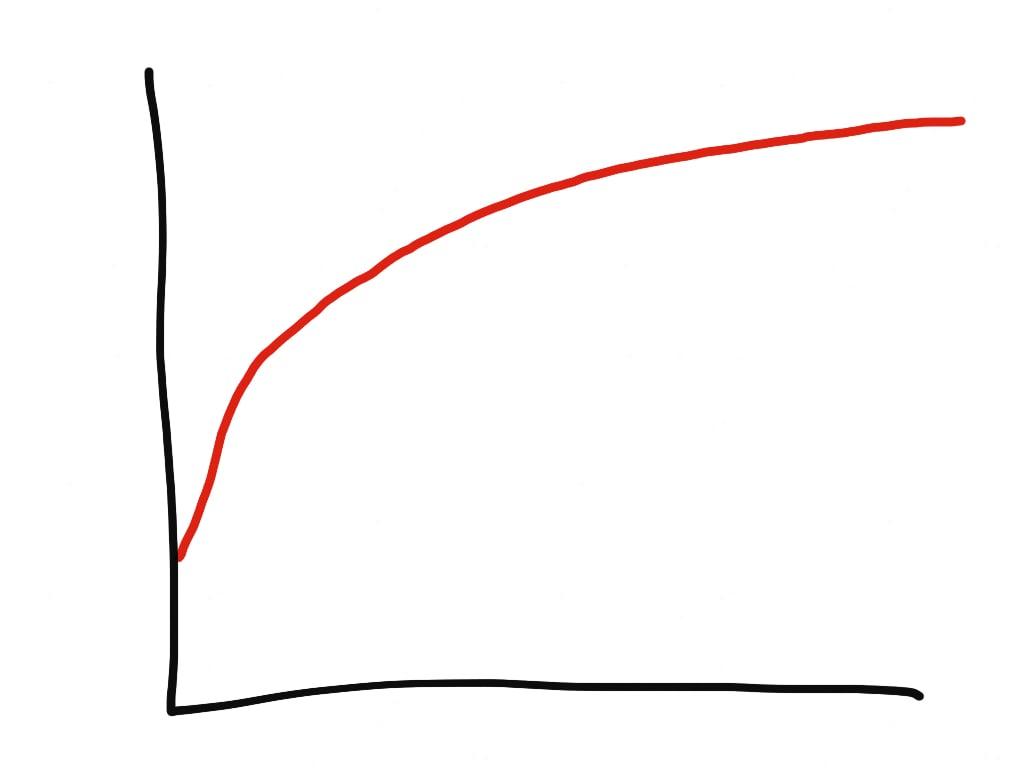 Ruby mem graph doodle