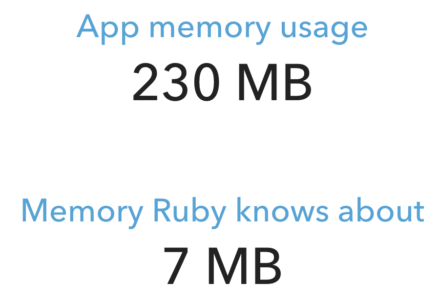 App memory usage = 230 MB, memory Ruby knows about = 7 MB